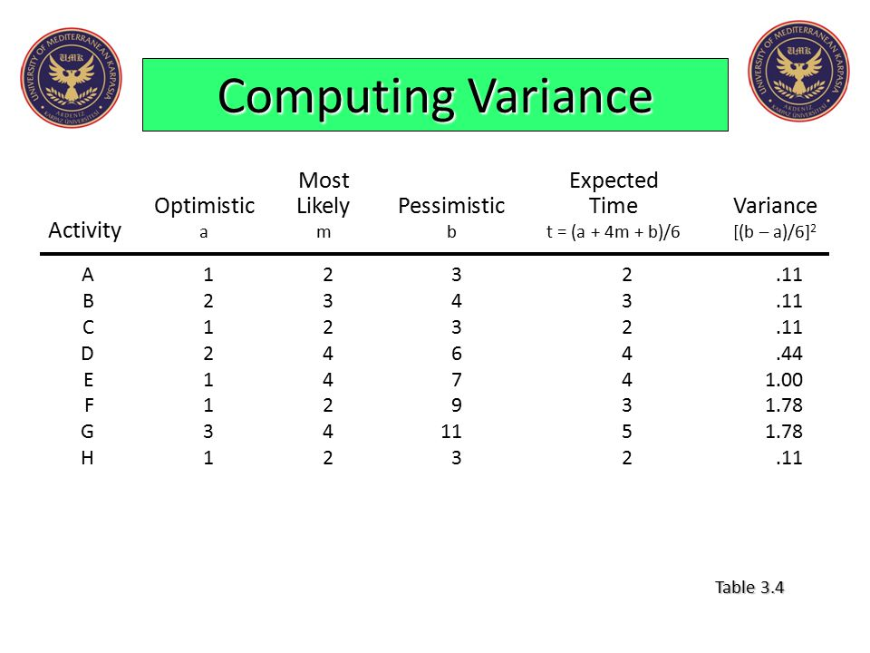 Computing Variance Most Expected Optimistic Likely Pessimistic Time Variance Activity a m b t = (a + 4m + b)/6 [(b – a)/6]2.